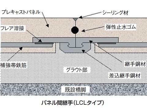 PRISM(プリズム)工法