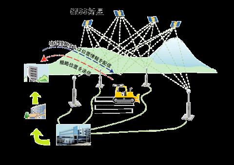 i-Constructionを支える地理空間情報技術