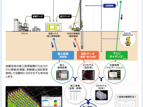 3D-ViMaシステム
