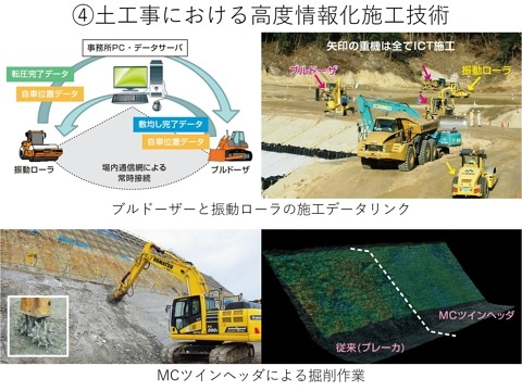 i-Constructionを支えるICT施工技術