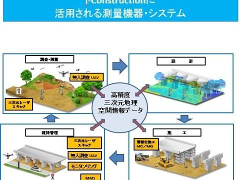 i-Constructionの生産性向上のための技術