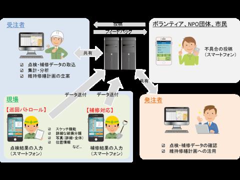 スマートフォンを活用した道路管理の効率化