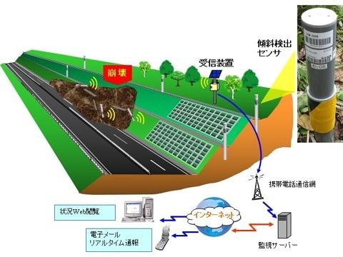 地盤災害・土砂災害の監視システム