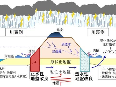 豪雨・地震の複合災害に備えた盛土強靭化技術