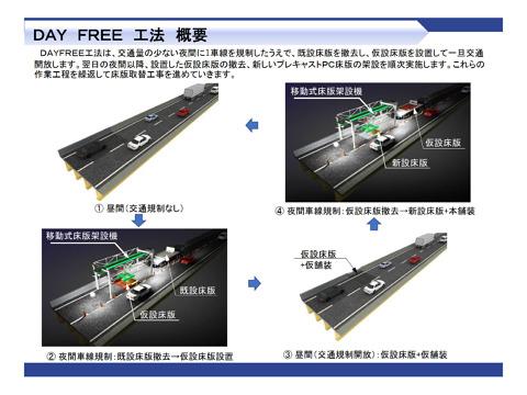 高速道路の床版をスマートに更新