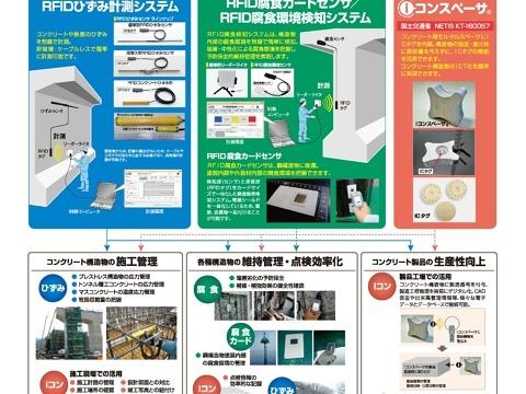 RFID構造物診断技術「Wimo」